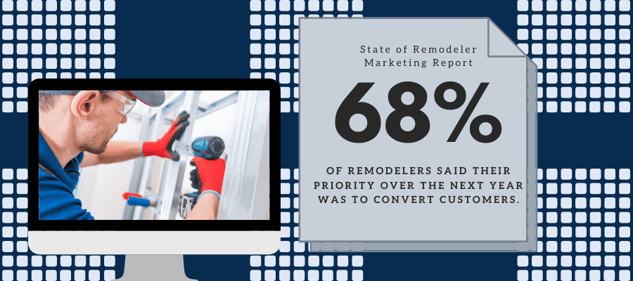 68% of remodelers said their priority over the next year was to convert customers.