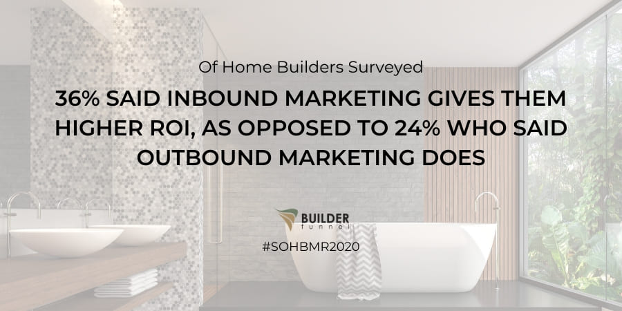 36% said inbound marketing gives them higher ROI