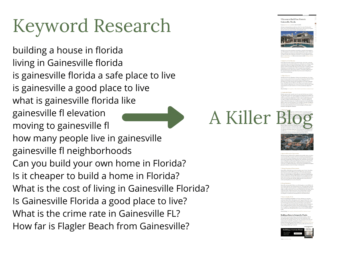 Example of Using Keyword Research to Form Blog Outline