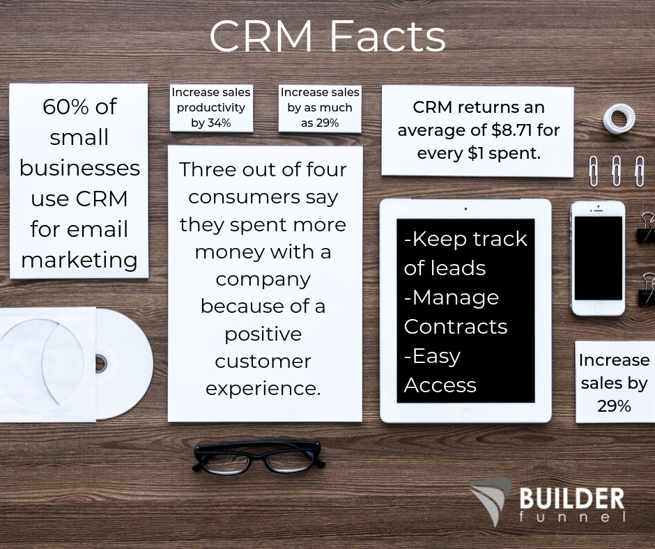 CRM Facts for remodelers
