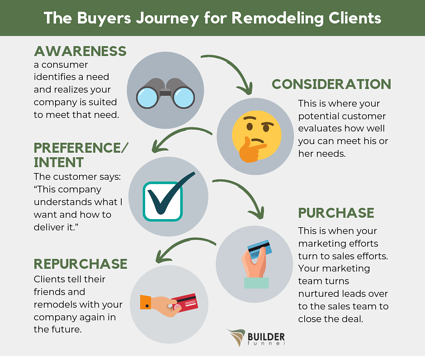 The Buyers Journey for Remodeling Clients