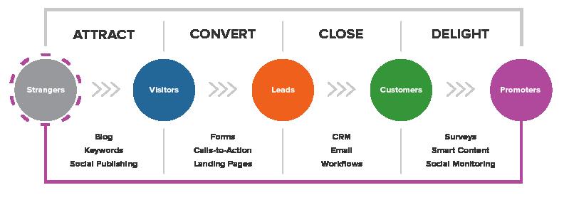 hubspot-inbound-marketing-methodology-example-1.png